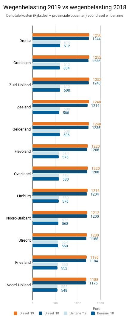 Wegenbelasting tabel 2019 vs 2018
